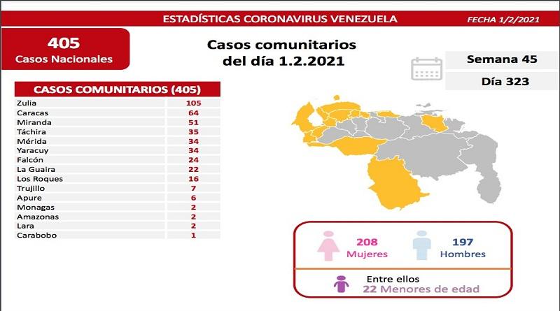 419 casos de contagios y 7 muertes